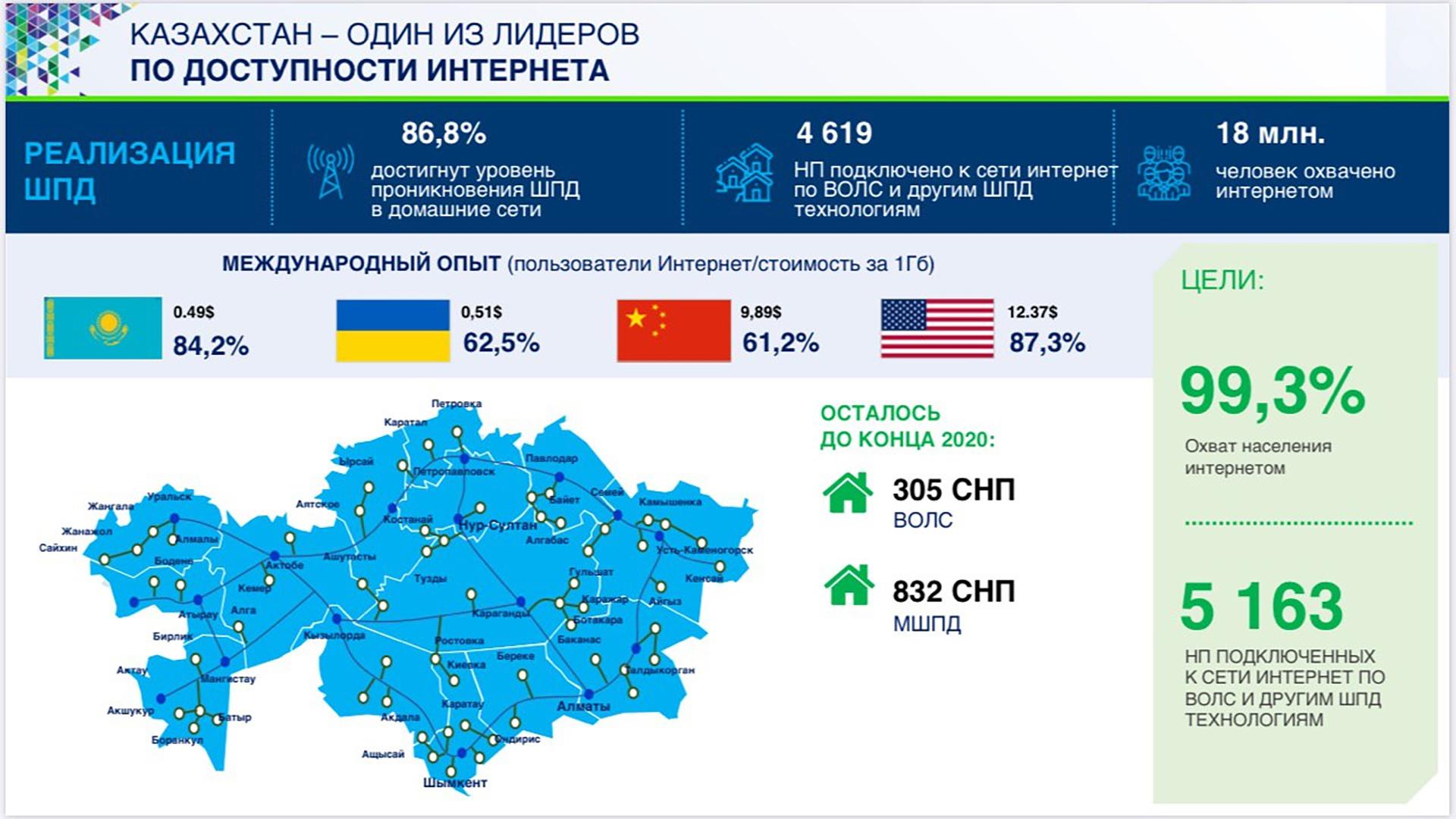 какое место занимает казахстан по демографии